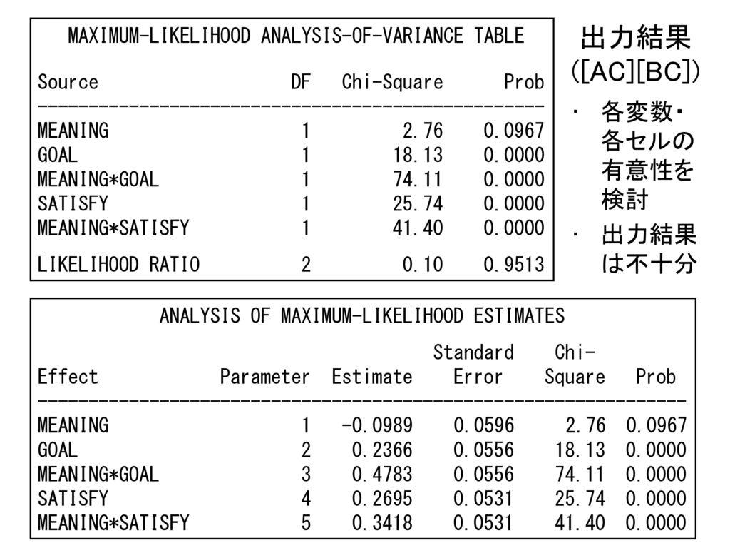 出力結果 ([AC][BC]) 各変数・各セルの有意性を検討 出力結果は不十分